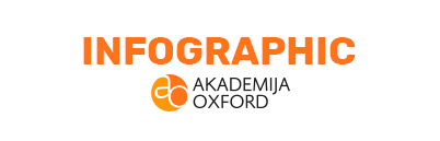 Infographic - Akademija Oxford